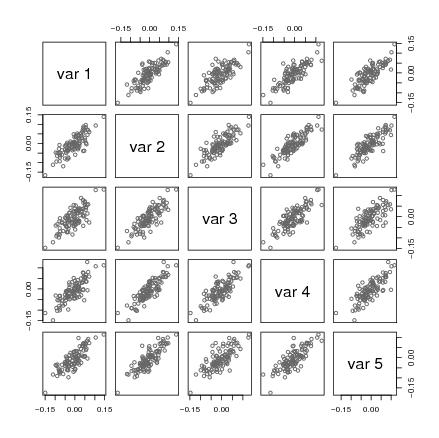 Generating correlated normal variates - COMISEF Wiki